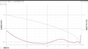 雷克萨斯LS超级评测满载刹车测试