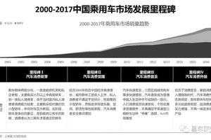 易车发布汽车行业首份评测白皮书:中国品牌性能趋近国外品牌