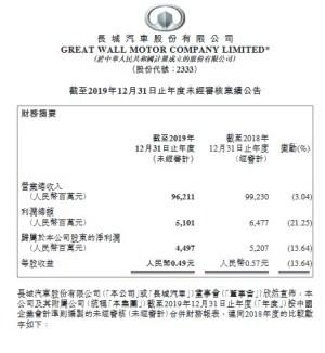 长城汽车2019年业绩:海外营收55.22亿元 同比大涨66.61%