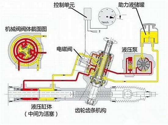 【图文】电子液压助力转向系统