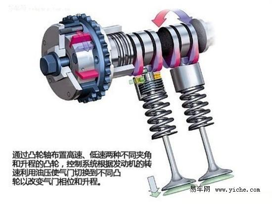 通过vtec电磁阀控制液压油的图片